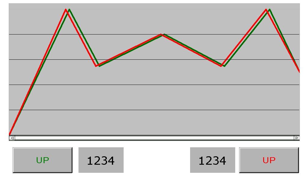 trend graph vs  historical trend graph  u2013 delta industrial
