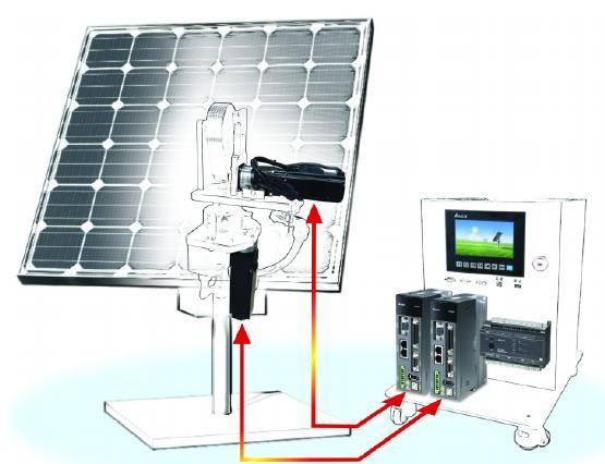 Delta Solar tracking system – Delta Industrial Automation