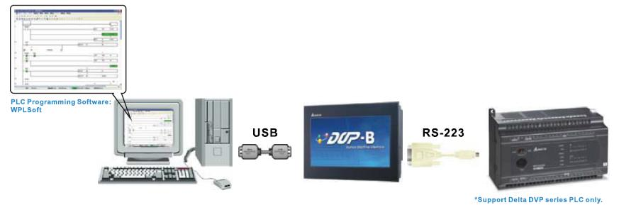 usb direct link communication interface pc to dvp (delta plc) delta industrial delta dvp plc communication cable wiring diagram at readyjetset.co