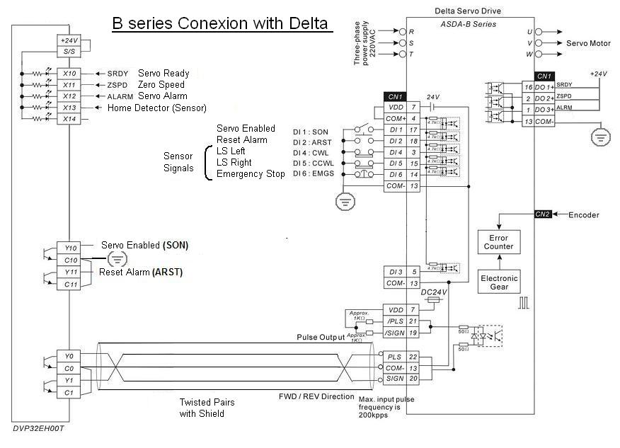 HMI – PLC example – Delta Industrial Automation