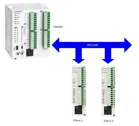 PLC-Link (PLC to PLC) – Delta Industrial Automation