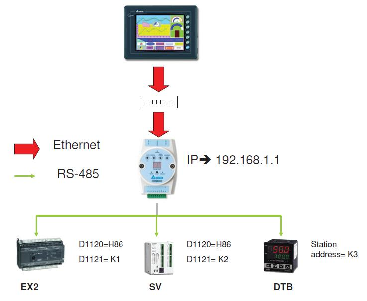 Ethernet – Page 2 – Delta Industrial Automation