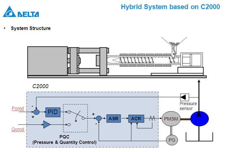 Hybrid System based on C2000