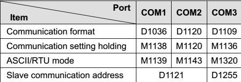 PLC RS232/RS485 send frames – Delta Industrial Automation