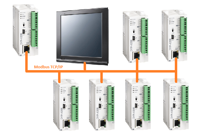 Ethernet PLC – Delta Industrial Automation