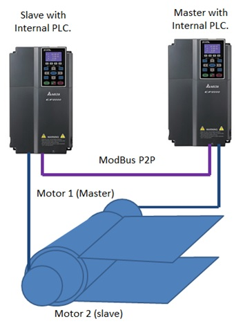 C2000 as a Master for Modbus RTU for P2p using TPEditor for