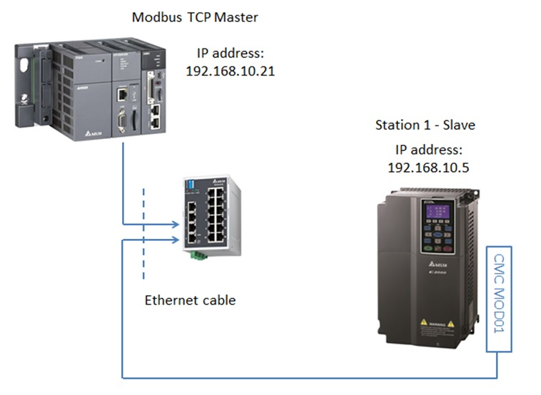 picture_blog?w=758 ethernet delta industrial automation delta dvp plc communication cable wiring diagram at mr168.co